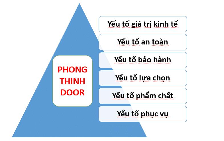 cửa gỗ tphcm